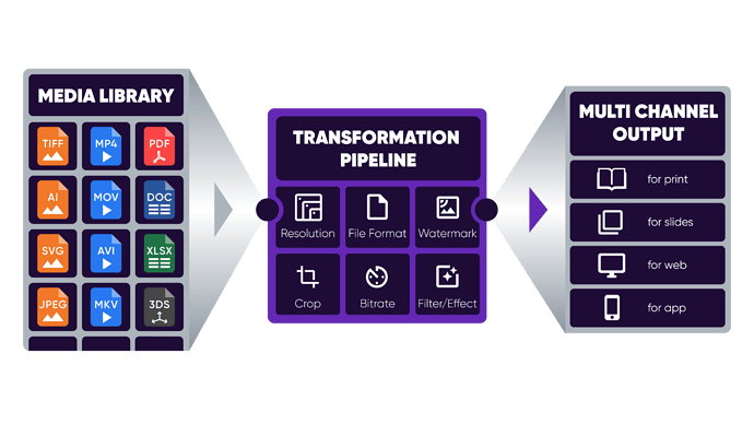 illustration-asset-transformation-pipeline